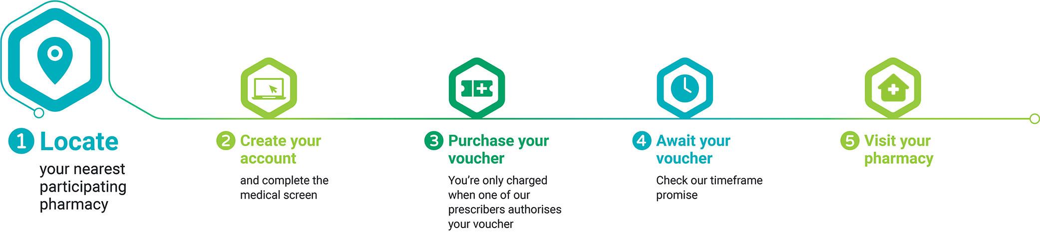 Find Your Nearest VitaJab Pharmacy